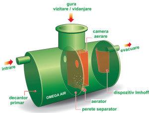 ministatie-omega-air-functionare1-300x228